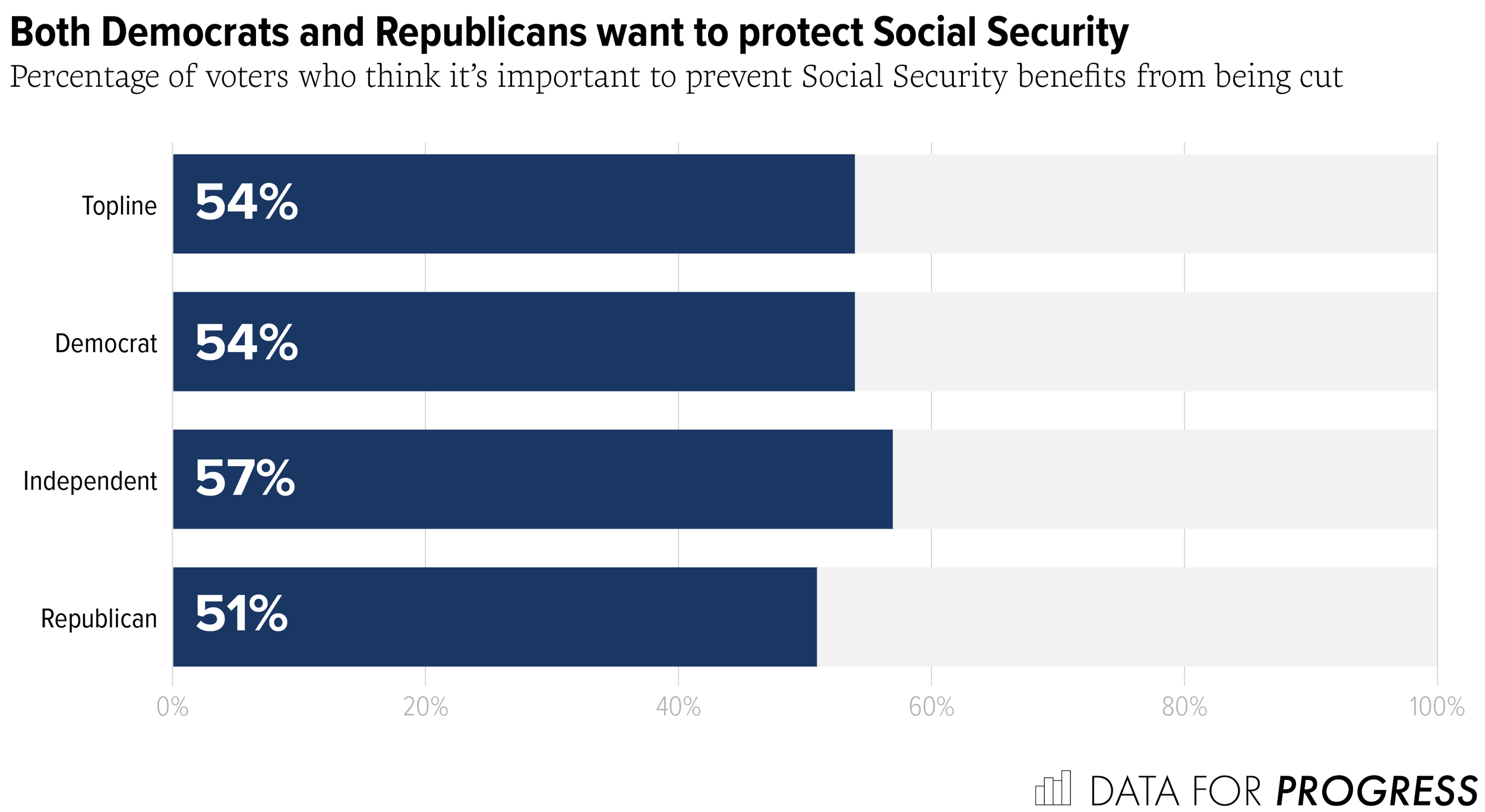Voters Prioritize Protecting Social Security