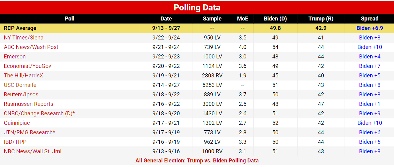 US election polls look good for Joe Biden. But can they be trusted?